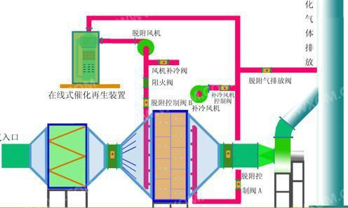 有机废气处理流程图